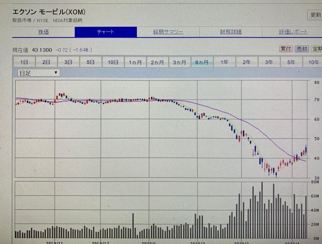 株価 の エクソン モービル エクソン・モービル(XOM)